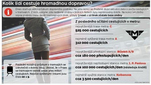 Kolik lidí cestuje MHD. Infografika.
