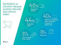 Důvody spotřebitelů k aktivnímu nákupu produktů ze zahraničí