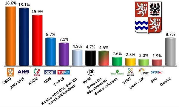 Exkluzivní průzkum společnosti SANEP pro Deník ukázal, že vlednu před krajskými volbami 2016mají náskok vpreferencích ČSSD a ANO.
