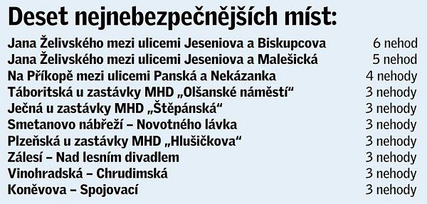 Deset nejnebezpečnějších míst vPraze vroce 2013.