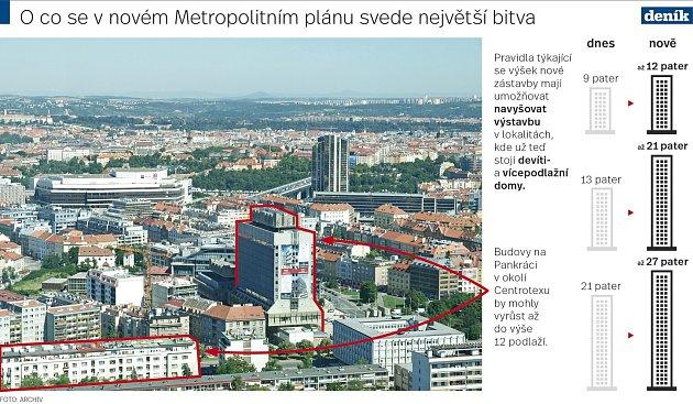 Praha, výšková hladina. Metropolitní plán. Infografika.
