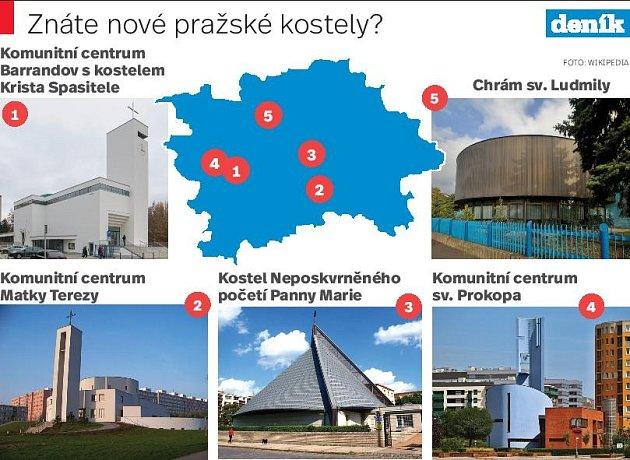Kostely vPraze. Infografika.
