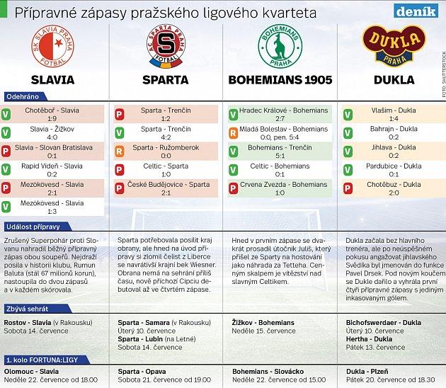 Letní příprava pražských fotbalových týmů. Infografika.