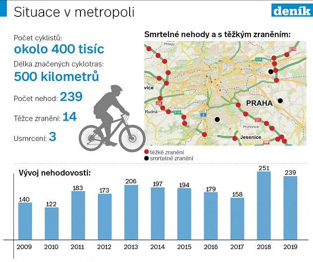 Cyklisté vmetropoli. Infografika.