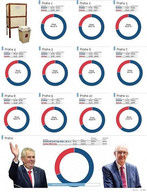 Jak volila Praha. Infografika.
