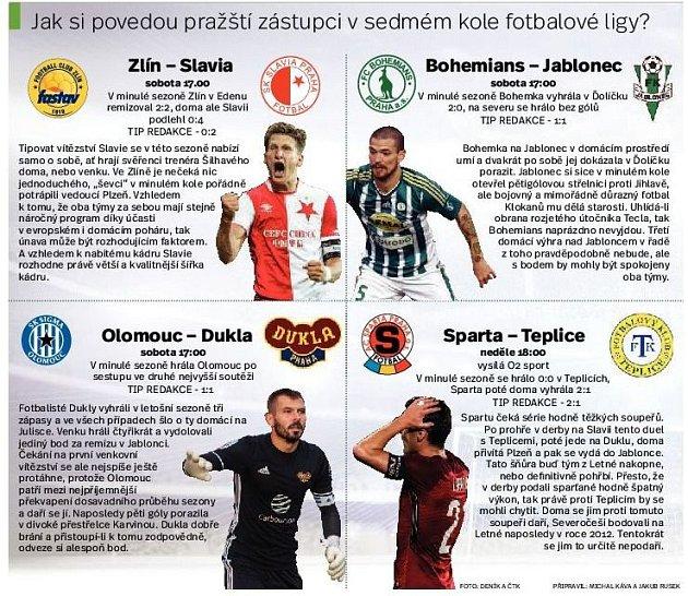 Pražské fotbalové kluby v7 kole fotbalové ligy. Infografika.