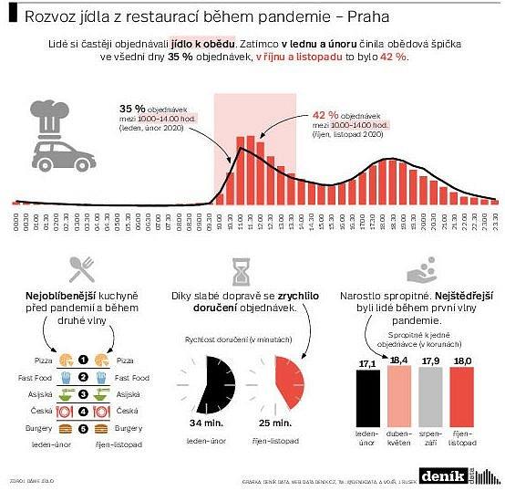 Rozvoz jídla zrestaurací během pandemie. Infografika.