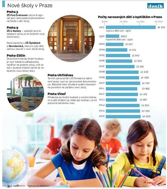 Infografika. Nové školy vPraze.