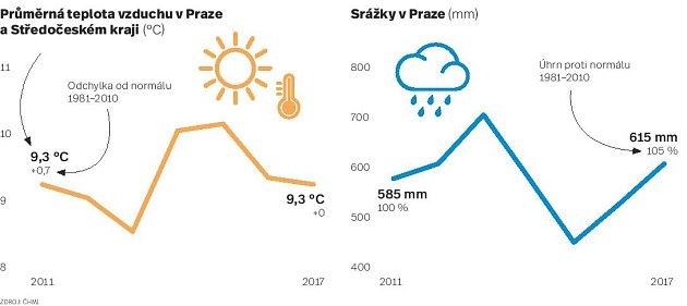 Srážky vPraze. Infografika.