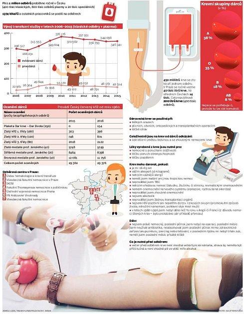 Darování krve. Infografika.