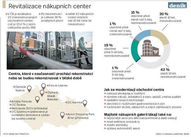 Revitalizace obchodních center vPraze. Infografika.