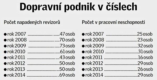 Dopravní podnik včíslech - napadení revizoři.