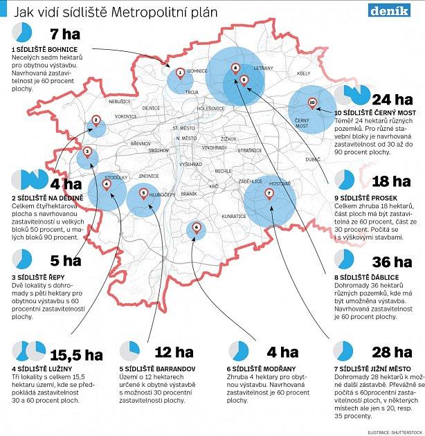 Metropolitní plán, sídliště. Infografika.