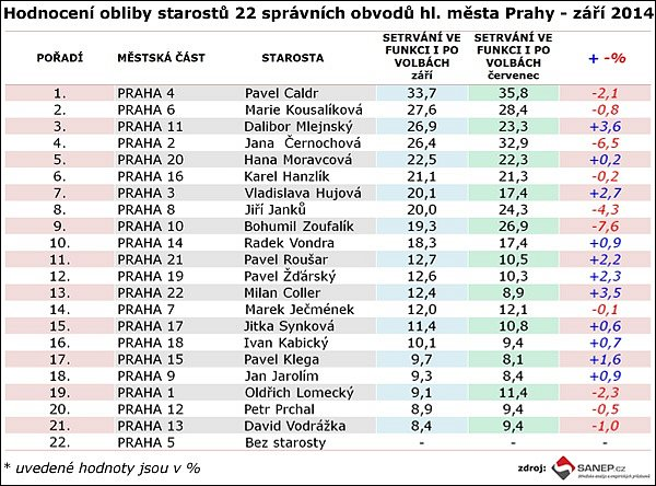 Hodnoceni obliby starostu hl. města Prahy - září 2014