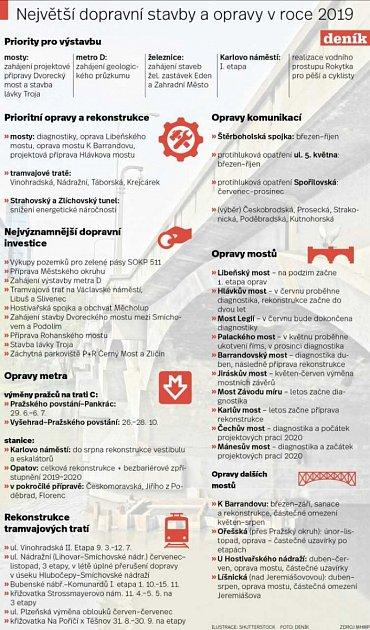 Největší dopravní stavby a opravy vPraze vroce 2019.Infografika.