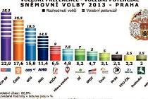 Volební potenciál u pražských voličů