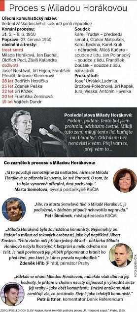Grafika kMiladě Horákové.
