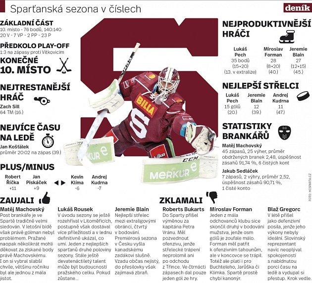 Hokejová Sparta Praha. Infografika.