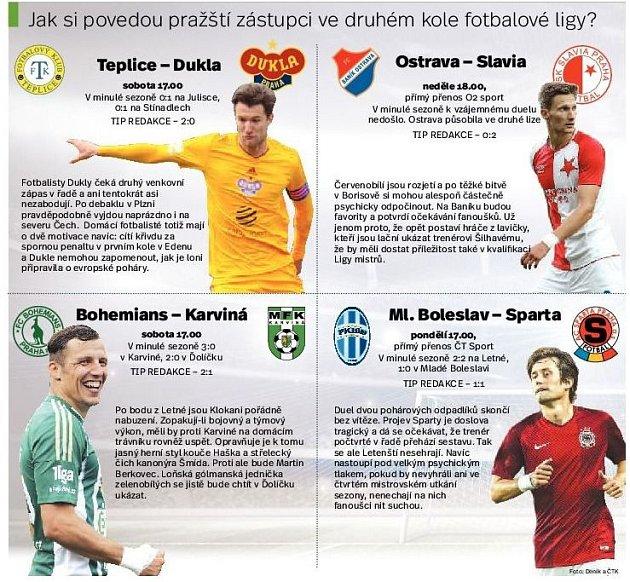 Jak si povedou pražské týmy ve druhém kole ligy. Infografika.