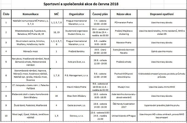 Sportovní a společenské akce do června 2018