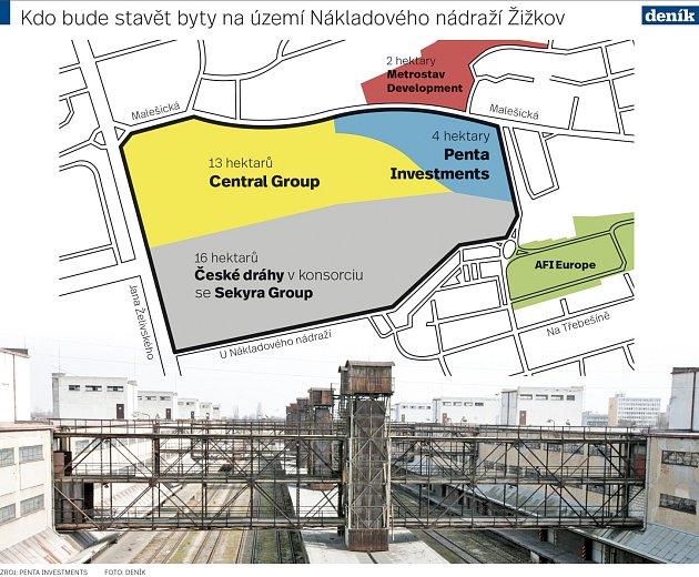 Kdo bude stavět byty na bývalém Nákladovém nádraží Žižkov.