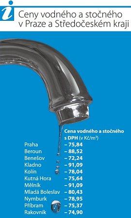Ceny vodného a stočného vPraze a Středočeském kraji vroce 2014.