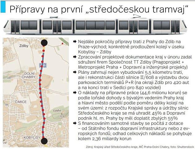 Tramvaj zPrahy do Středočeského kraje. Infografika.