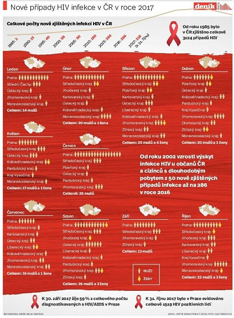 Počet nakažených HIV vČR. Infografika.