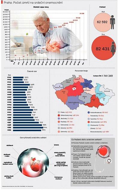 Počet úmrtí na srdeční onemocnění. Infografika.