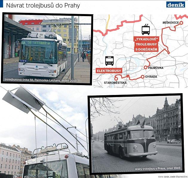 Návrat trolejbusů do Prahy.