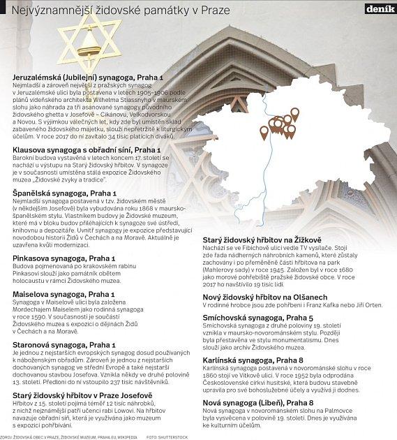 Židovské památky vPraze.