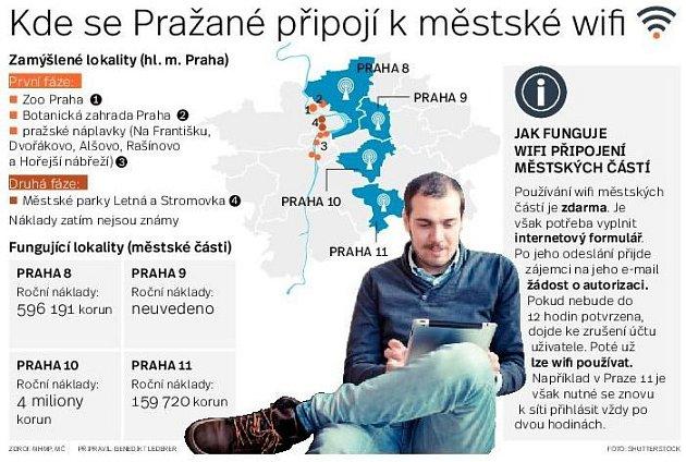 Wifi. Infografika.