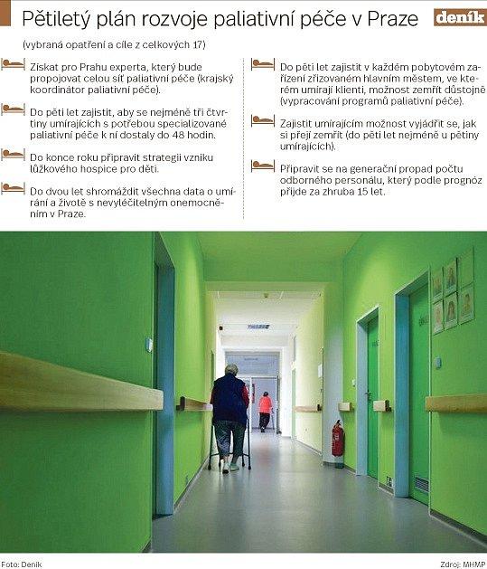 Pětiletý plán rozvoje paliativní péče vPraze.