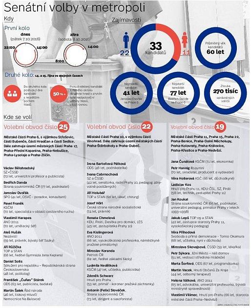 Senátní volby vPraze. Infografika.