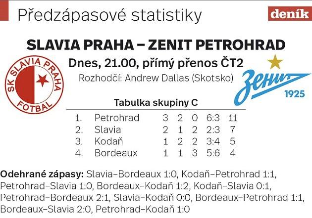 Slavia Praha vs. Zenit Petrohrad. Předzápasové statistiky.