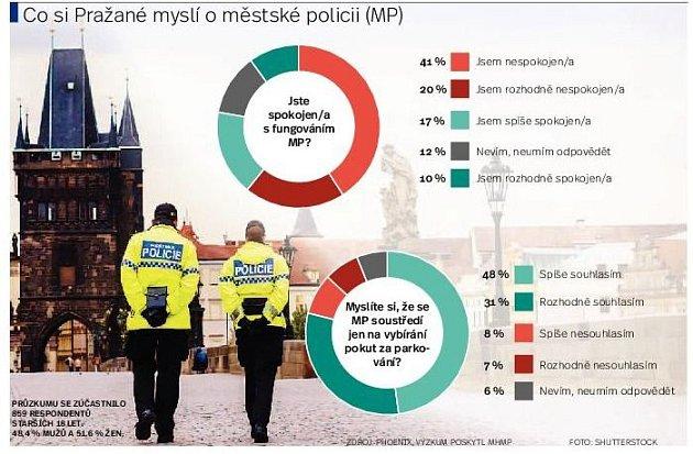 Co si pražané myslí oměstské policii. Infografika.