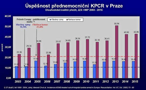 Graf úspěšnosti kardiopulmocembrální resuscitace vPraze.