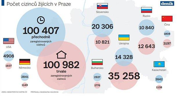 Počet cizinců žijících vPraze.