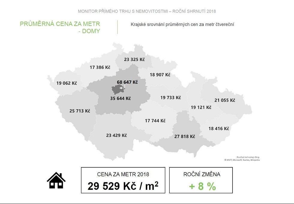 Průměrná cena starších domů.