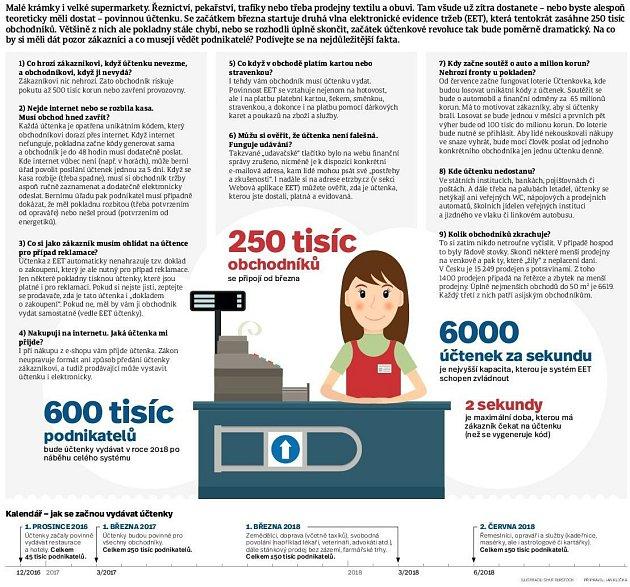 EET. Infografika.
