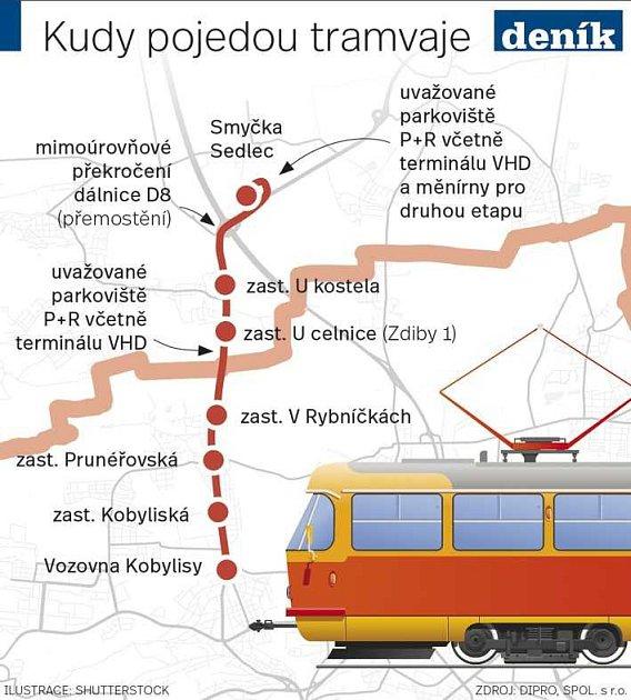 Kudy pojedou tramvaje zPrahy do Středočeského kraje. Infografika.