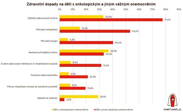 Zdravotní dopady na děti sonkologickým a jiným vážným onemocněním.