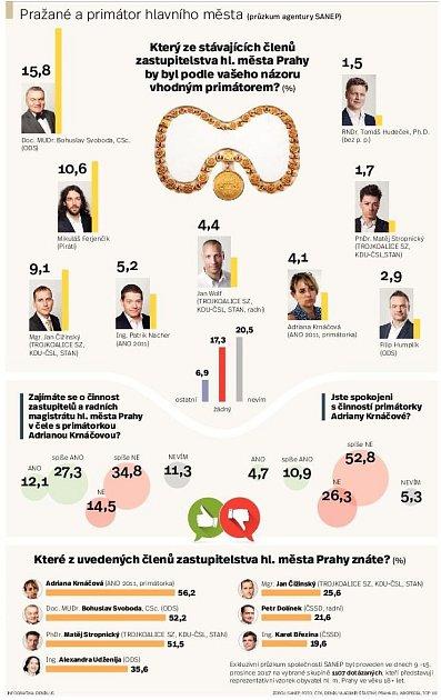 Kdo povede Prahu? Infografika.