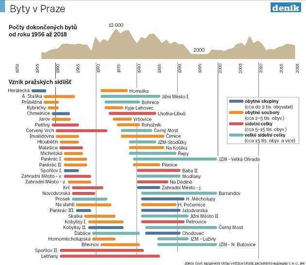 Výstavba bytů vPraze od roku 1956do roku 2018.Infografika.