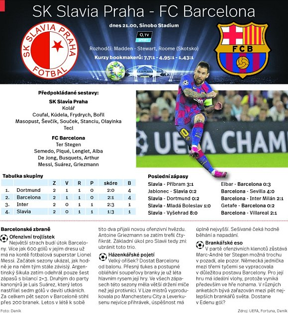 Slavia vs. Barcelona vLize mistrů. Infografika.