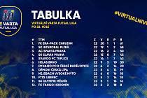 Tabulka po základní části virtuální VARTA futsal ligy, která se dohrává na Facebooku.