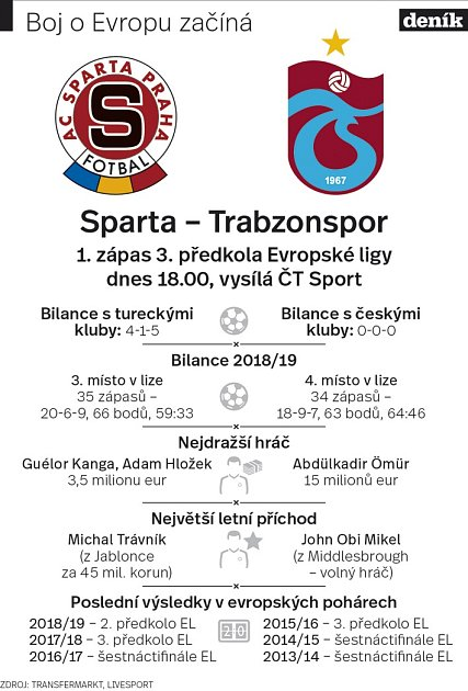 Sparta - Trabzonspor.