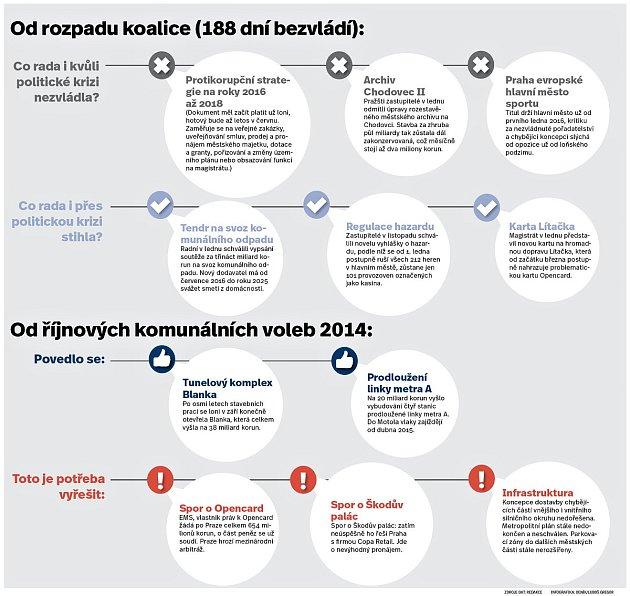 Obnovená pražská vláda musí dohnat šestiměsíční skluz vrozhodování.