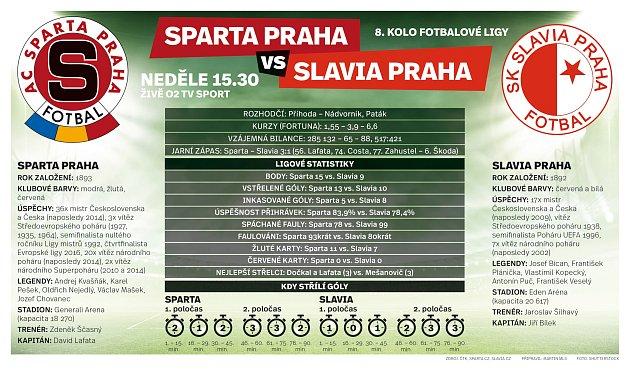 Derby pražských S. Infografika.