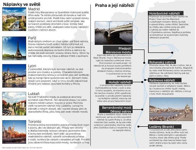 Náplavky ve světě. Infografika.